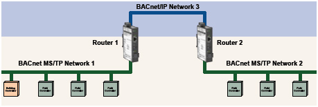 BASrouters used in pairs