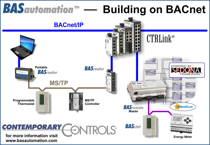 BAS Automation at Cochrane Mini Summit